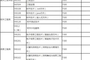 湖南软件工作技术学院五年制大专学校招生简章